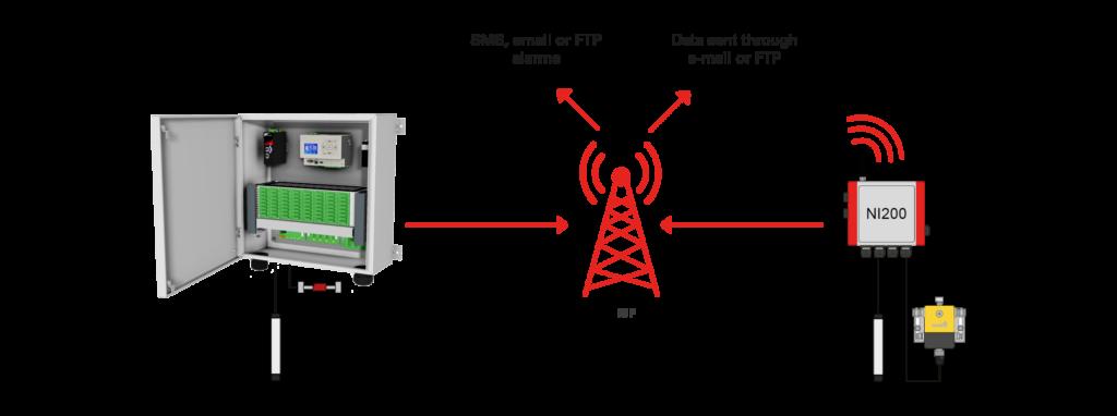 IoT radio