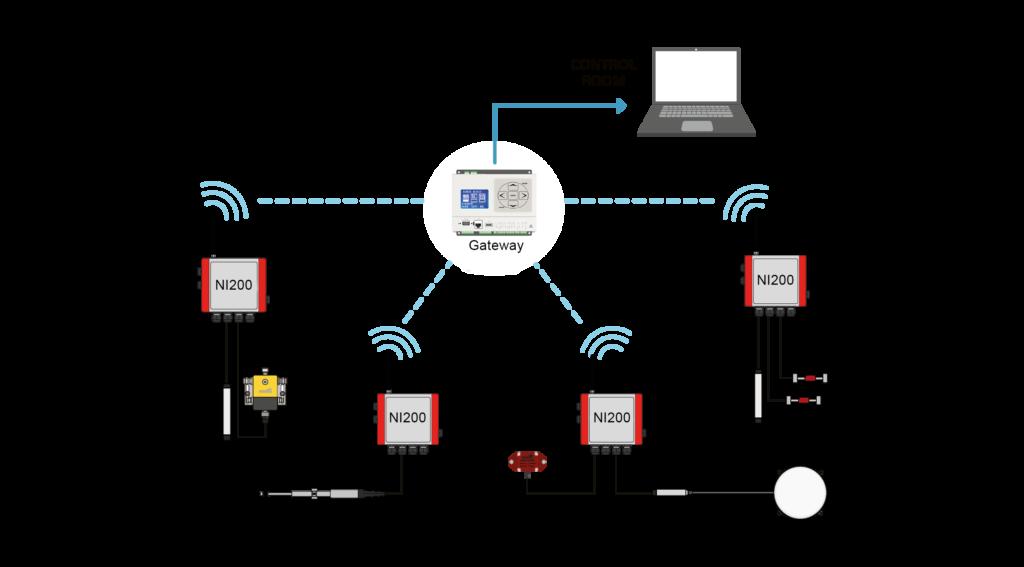 IoT WMBus